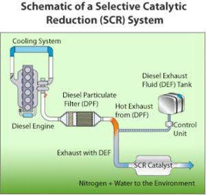 Diesel Exhaust Fluid High Tide Oil Company