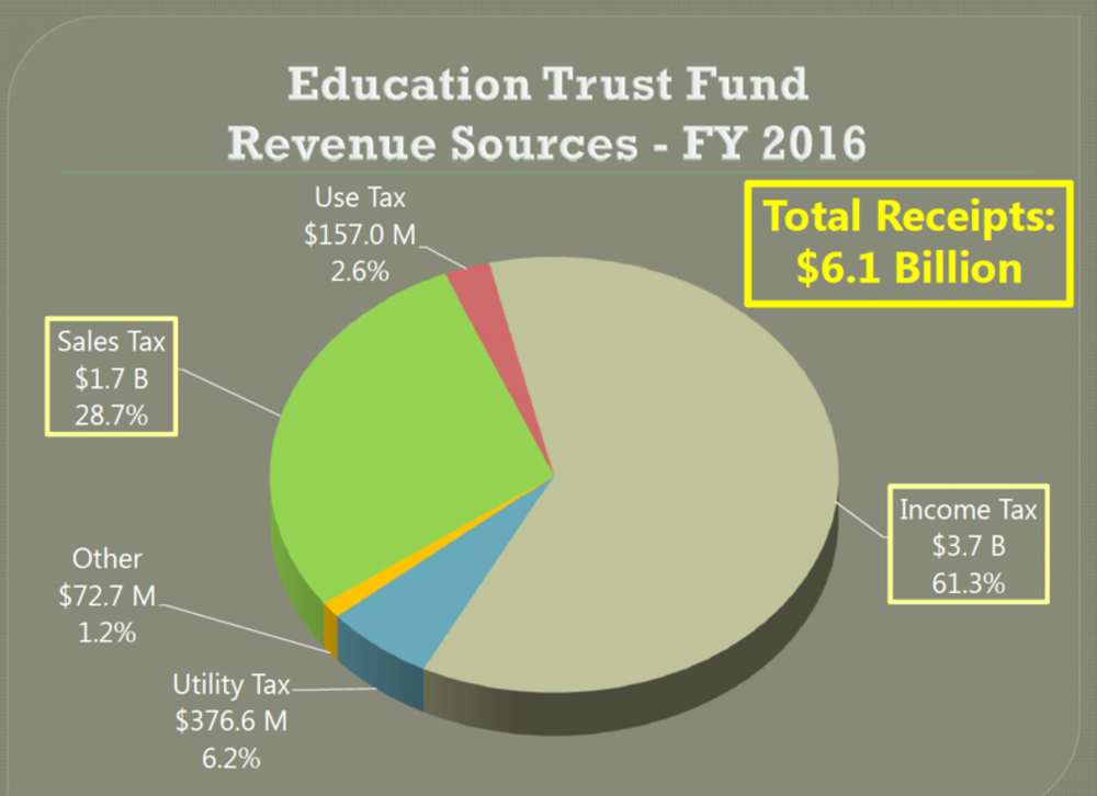 The Education Trust Fund: Revenue Source for the Historic Tax Credit Rehabilitation Program