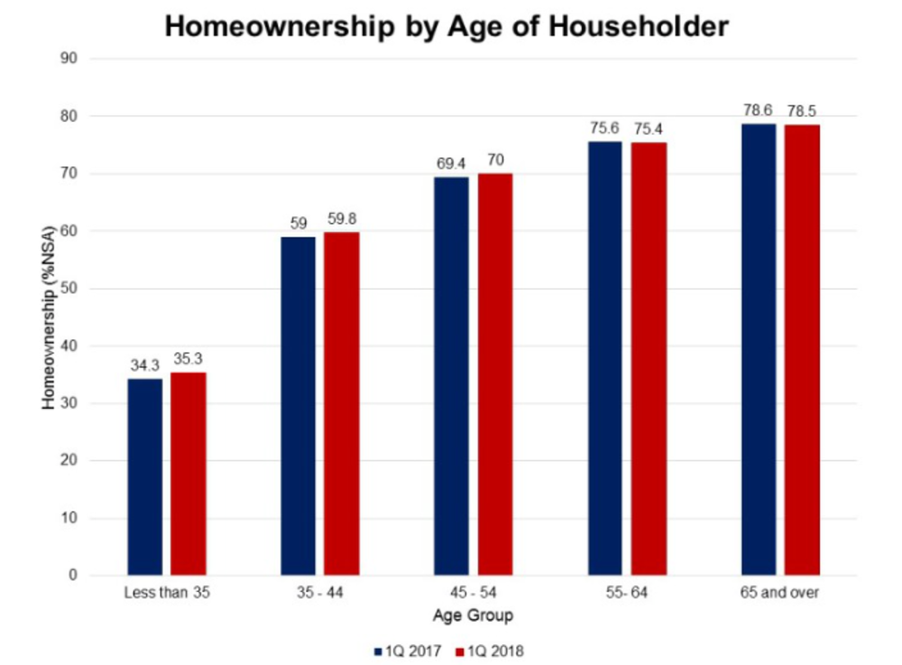 More Americans Are Homeowners in 2018